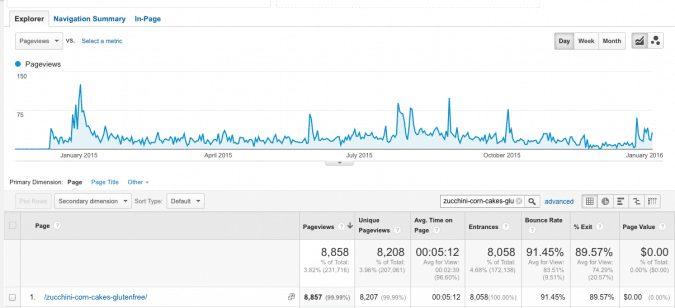 Google Analytics Per Blog Post